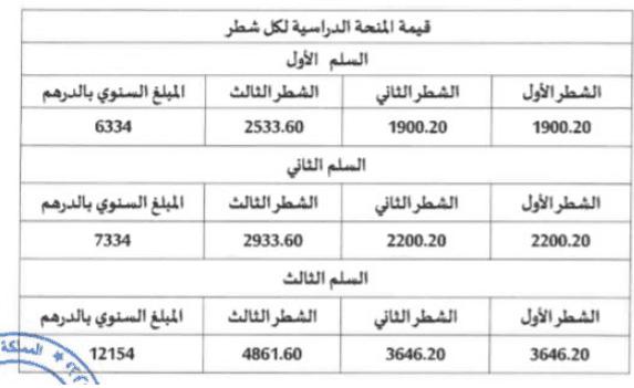 مقدار المنحة الجامعية 2021